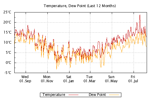 12 Months - Temp, Dew Point, Humidity
