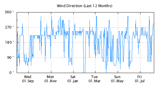 12 Months - Wind Direction