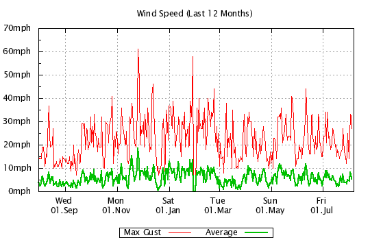 12 Months - Windspeed