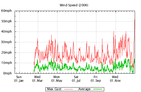 2006 - Windspeed