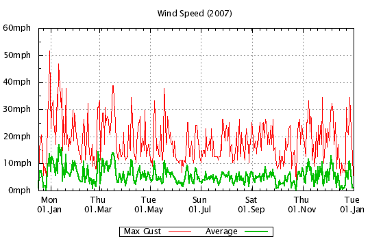 2007 - Windspeed
