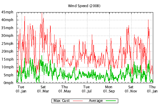 2008 - Windspeed
