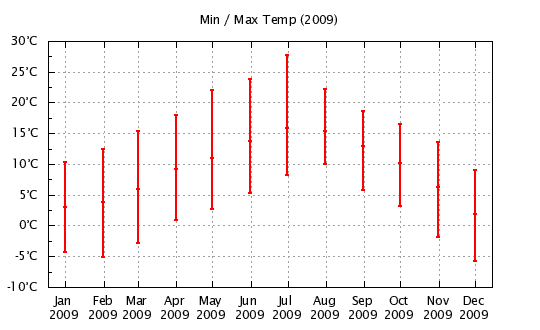 2009 - Min/Max Monthly Temps