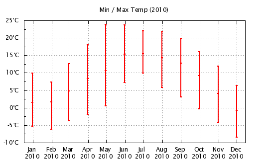 2010 - Min/Max Monthly Temps