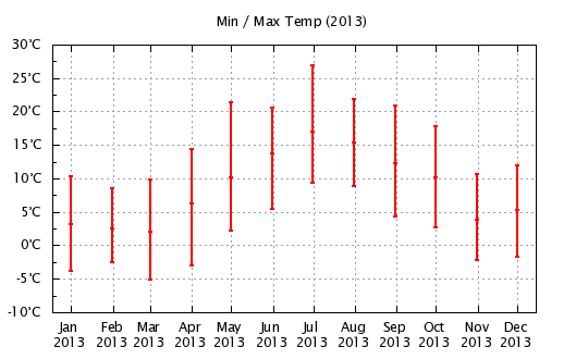 2013 - Min/Max Monthly Temps