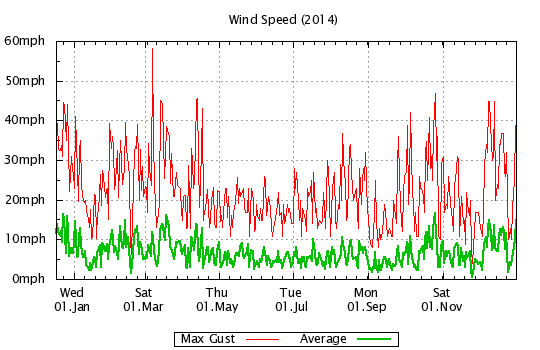 2014 - Windspeed