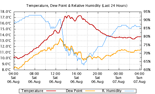 24 Hour - Temp, Dew Point, Humidity
