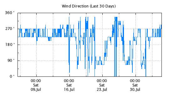 30 Day - Wind Direction